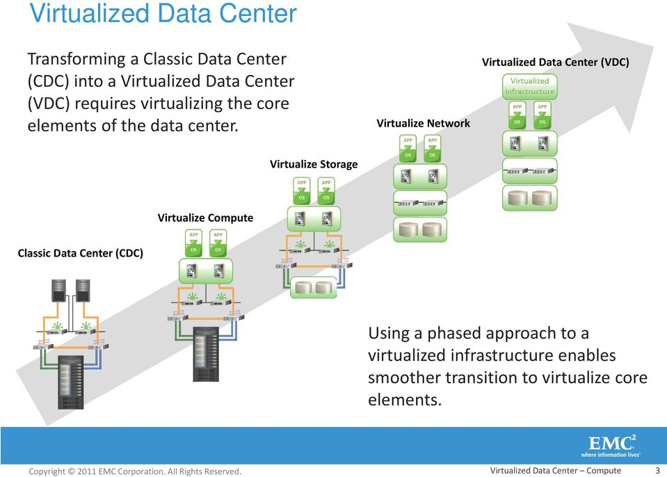 Virtualize Network Virtualized Data Center (VDC) Virtualize Storage Virtualize Compute Classic Data