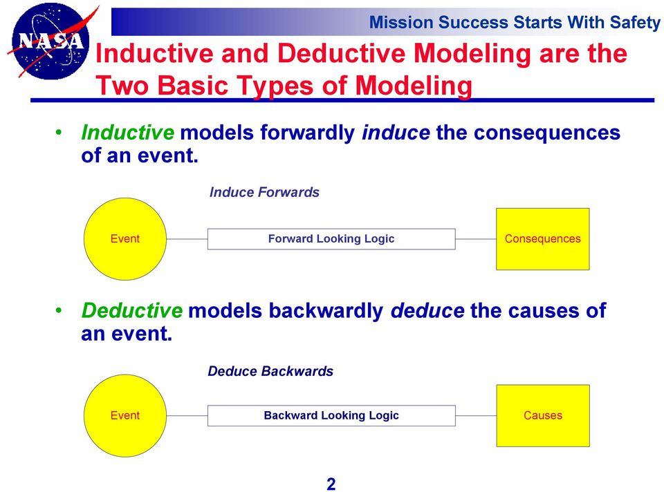 Induce Forwards Event Forward Looking Logic Consequences Deductive models