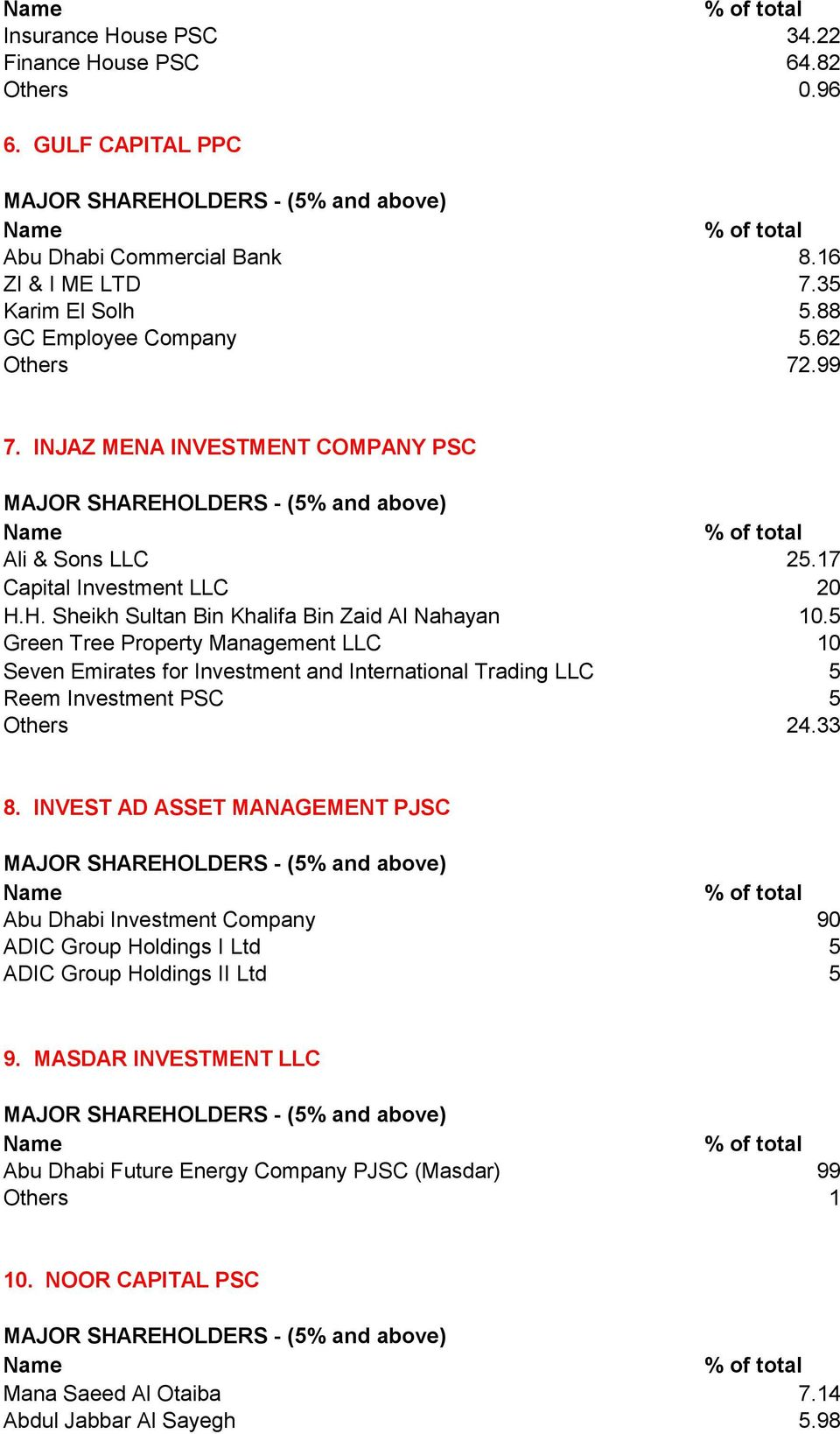 5 Green Tree Property Management LLC 10 Seven Emirates for Investment and International Trading LLC 5 Reem Investment PSC 5 Others 24.33 8.