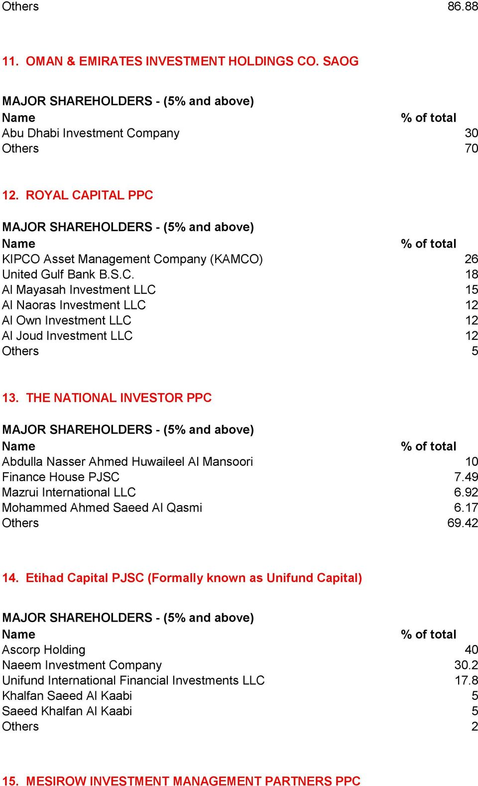 Etihad Capital PJSC (Formally known as Unifund Capital) Ascorp Holding 40 Naeem Investment Company 30.2 Unifund International Financial Investments LLC 17.