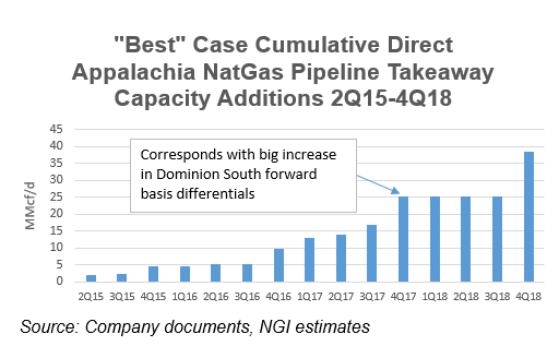 Appalachia Pipeline Constraints Don t Start to Ease Until Late 2016 At the Earliest Not all these projects will be built, nor will they all be completed on time For