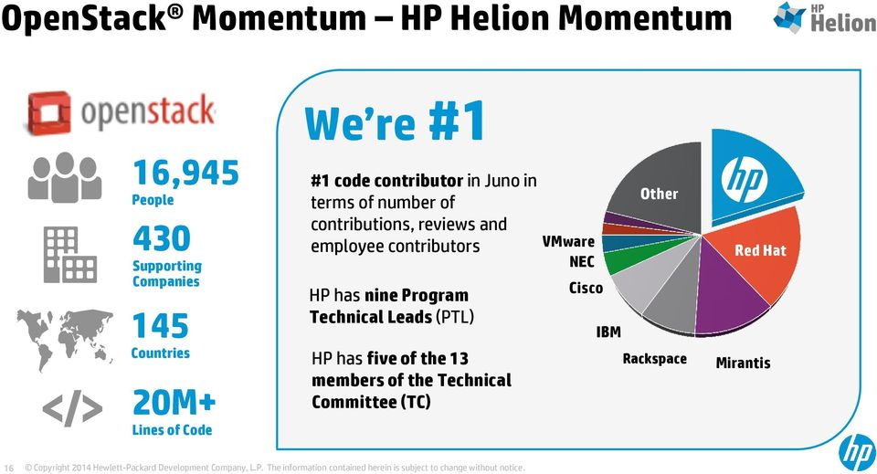 reviews and employee contributors HP has nine Program Technical Leads (PTL) HP has five of the