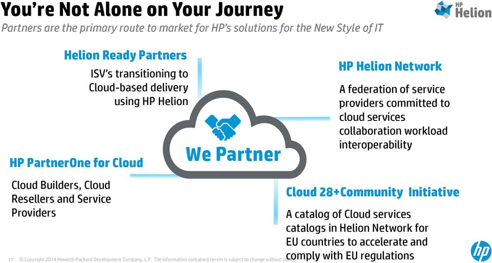 Partner HP Helion Network A federation of service providers committed to cloud services collaboration workload interoperability