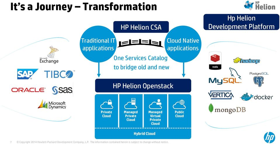 Catalog to bridge old and new Native applications HP Helion