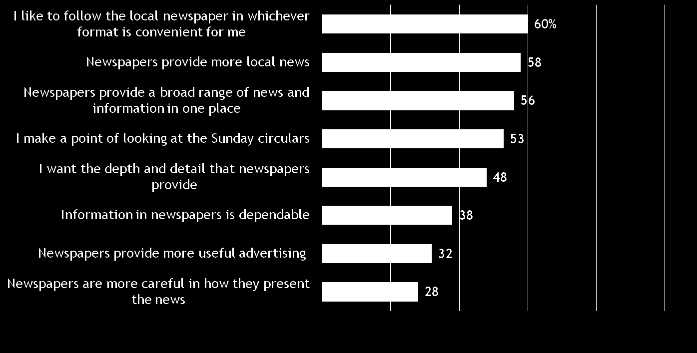 Why Use Newspaper Media on Any Platform?