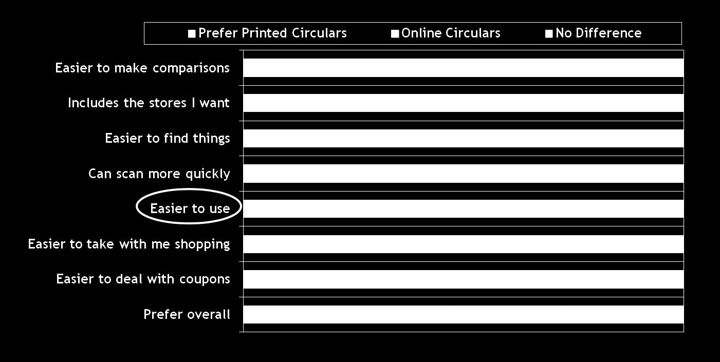 48% Prefer Print Circulars vs. Online; Online Is Better for Easier Comparisons Question asked of those who have used online circulars in past 30 days.