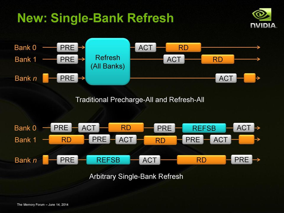 and Refresh-All Bank 0 PRE ACT RD PRE REFSB ACT Bank 1 RD PRE