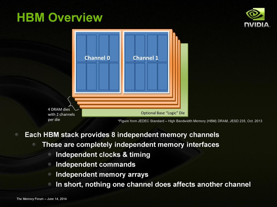 2013 Each HBM stack provides 8 independent memory channels These are completely independent memory