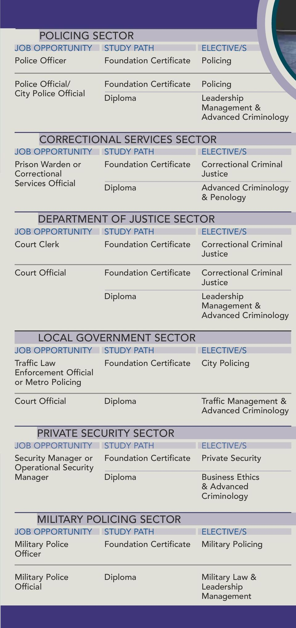 Penology DEPARTMENT OF JUSTICE SECTOR JOB OPPORTUNITY Court Clerk STUDY PATH Foundation Certificate Correctional Criminal Justice Court Official Foundation Certificate Correctional Criminal Justice