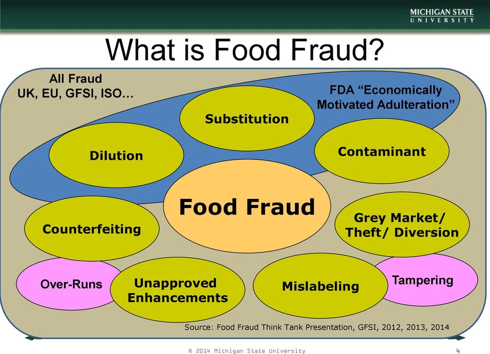Adulteration Contaminant Counterfeiting Food Fraud Grey Market/ Theft/ Diversion
