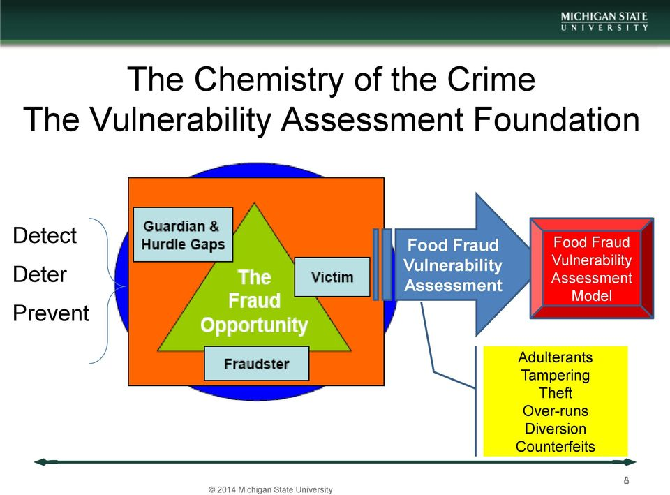 Assessment Food Fraud Vulnerability Assessment Model Adulterants