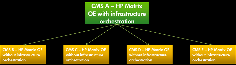 Introduction HP Matrix Operating Environment (Matrix OE) infrastructure orchestration (IO) is a capability delivered as part of HP CloudSystem Matrix.