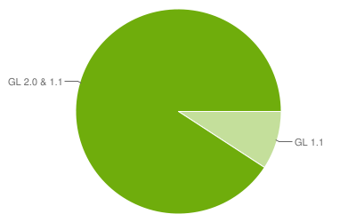 Other Considerations for OpenGL ES 1.0 versus 2.0 Android Support OpenGL ES 1.0 Supported since Android 1.0 OpenGL ES 2.