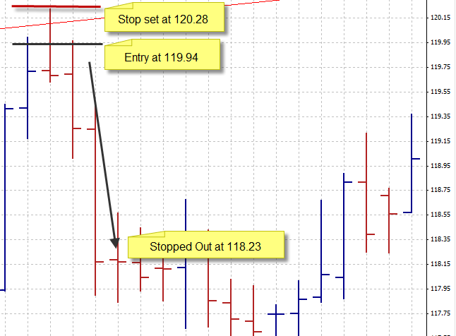In this case the currency pair made a steady decline for two days straight, and we end up stopping out at 118.23 on the third day for a profit of 119.94 118.23 = 1.71 or 171 pips.