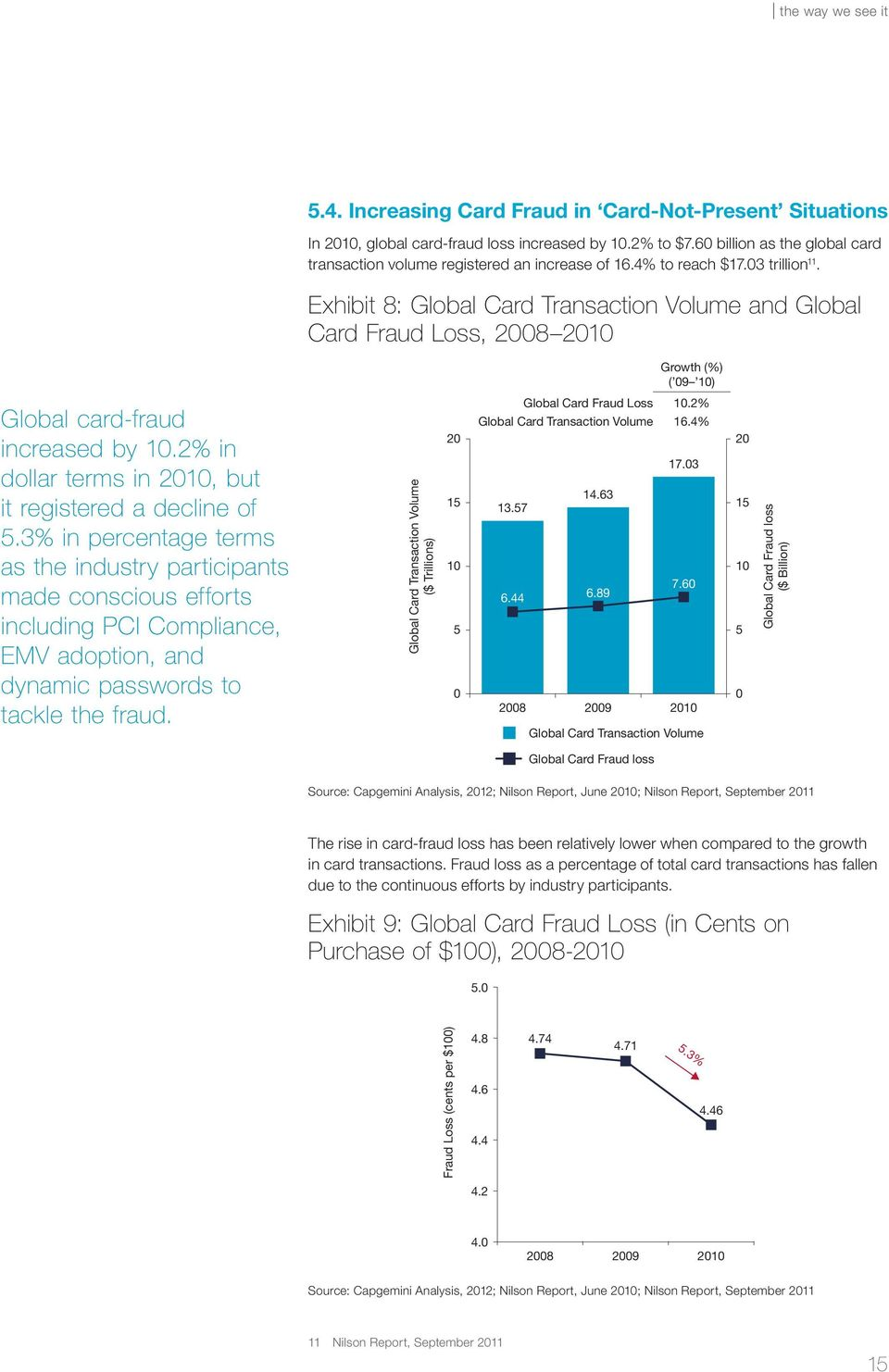 Exhibit 8: Global Card Transaction Volume and Global Card Fraud Loss, 2008 2010 Growth (%) ( 09 10) Global card-fraud increased by 10.2% in dollar terms in 2010, but it registered a decline of 5.
