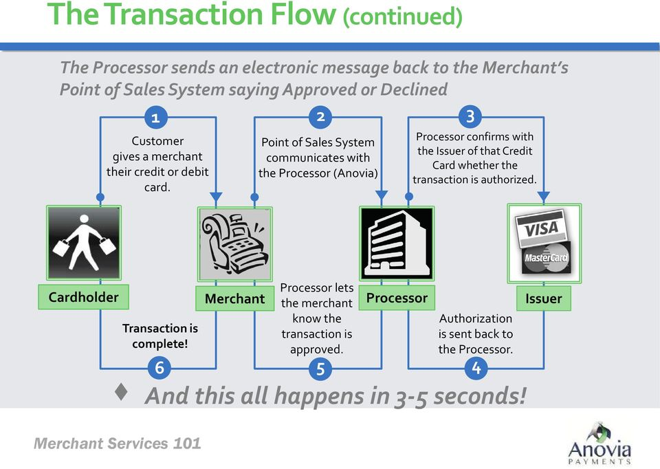 Point of Sales System communicates with the Processor (Anovia) Processor confirms with the Issuer of that Credit Card whether the transaction is