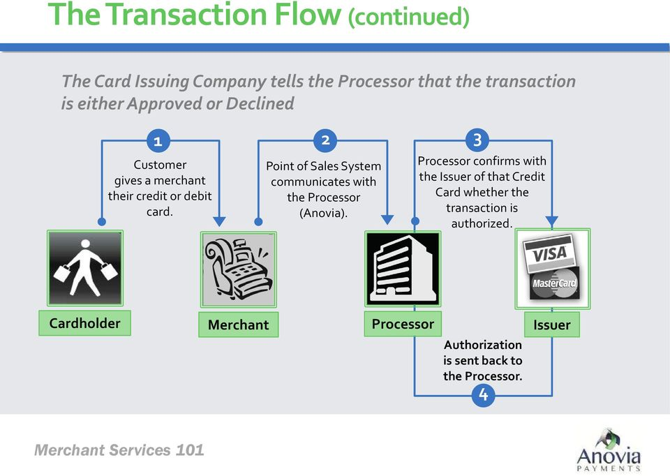 Point of Sales System communicates with the Processor (Anovia).