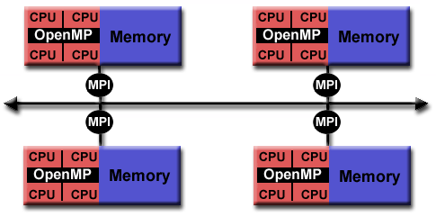 Hybrid Model Combines more than one of the previously described programming models. A common example is the combination of the message passing model (MPI) with the threads model (OpenMP).