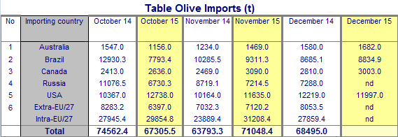 2. TABLE OLIVES AT THE OUTSET OF 2015/16 In the first three months of the 2015/16 season (October December 2015), table olive imports behaved differently in the six markets reported below, showing