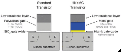 "2 nd Wave of Industrial ALD ""The implementation of high-k and metal materials marks the biggest change in transistor technology since the introduction of"