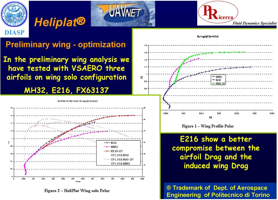 wing - optimization In the preliminary wing analysis we have tested with VSAERO