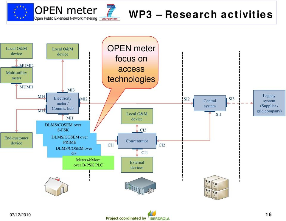 hub MI1 DLMS/COSEM over S-FSK MI2 OPEN meter focus on access technologies Local O&M device CI3 SI2 Central