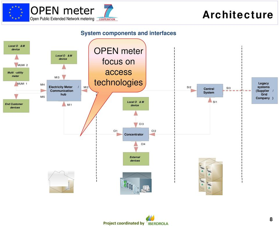 Communication hub MI 1 MI 2 OPEN meter focus on access technologies Local O & M device SI2