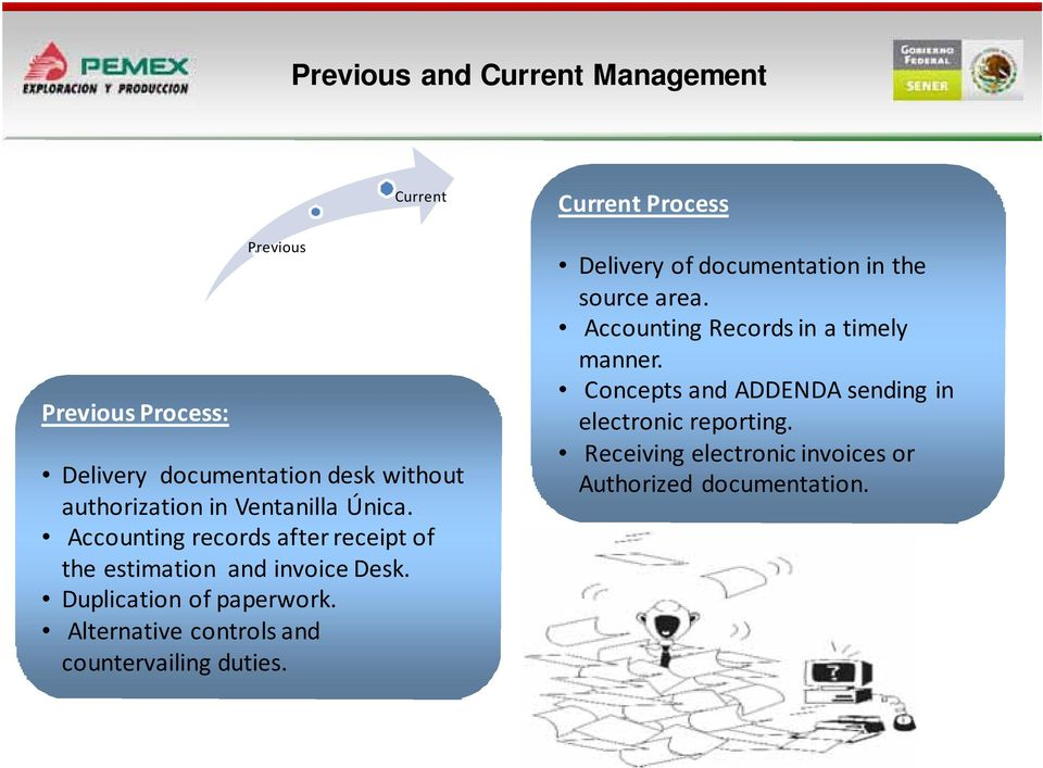 Alternative controls and countervailing duties. Current Process Delivery of documentation in the source area.