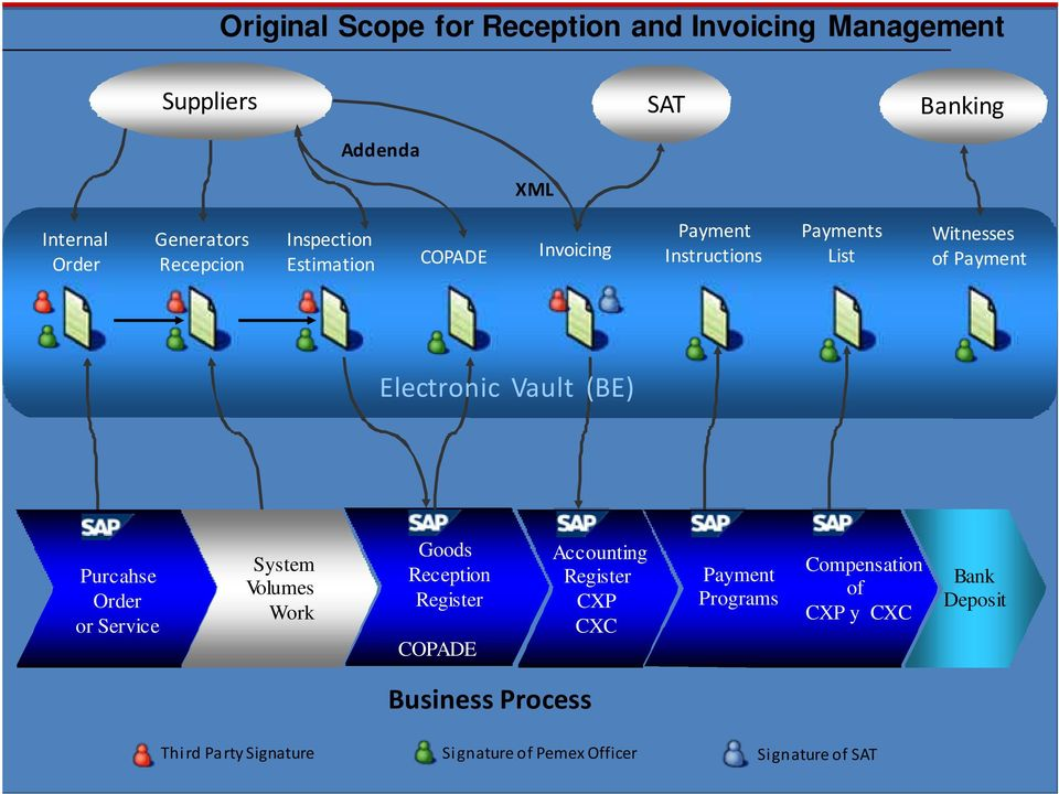 Vault (BE) Purcahse Order or Service System Volumes Work Goods Reception Register COPADE Accounting Register CXP CXC