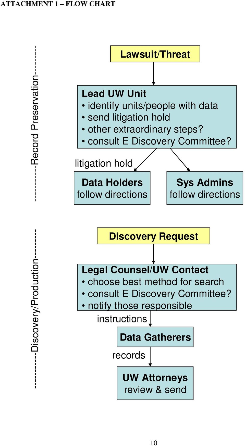 litigation hold Data Holders follow directions Sys Admins follow directions -----------Discovery/Production--------- Discovery