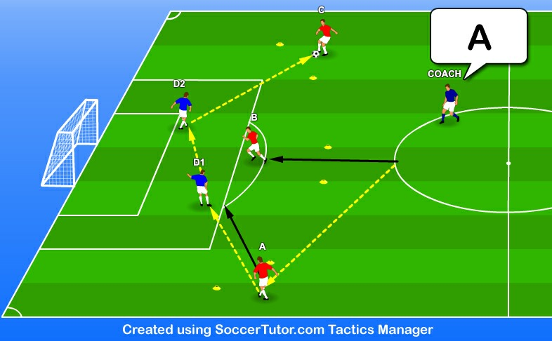 U11 - U14 Training Session - Practice 3 of 4 Game Situation Playing from the Back 20 mins Objective A technical and tactical drill, to coach the central defenders on passing out from the back.