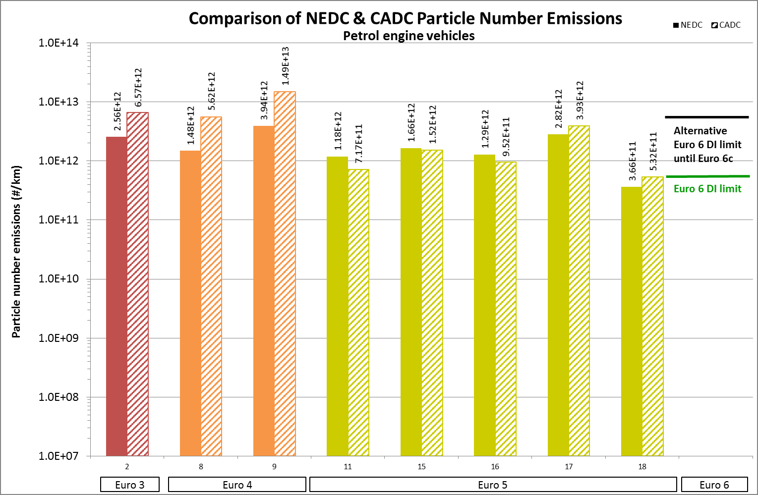 CADC & NEDC particle number emissions Particle number emissions were, in