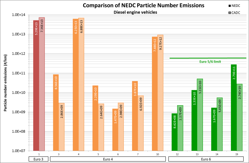 CADC emissions As with the petrol vehicles CO and HC emissions were generally lower over the CADC tests than on the NEDC, most likely due to the hot-start nature of the test.
