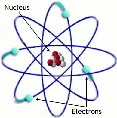 Rutherford s s Model of the Atom (9) The atom is composed mainly of vacant space. all the positive charge and most of the mass is in a small area called the nucleus.