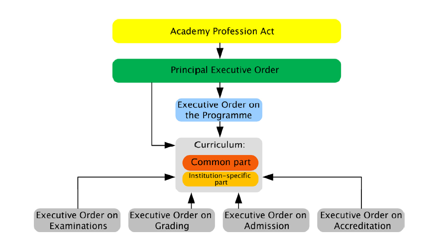 2. Name of the programme and graduates title: The name of the programme is Academy Profession Degree Programme in IT Network and Electronics Technology.