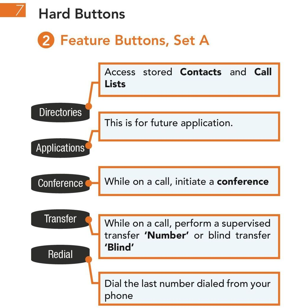 Applications Conference While on a call, initiate a conference Transfer Redial