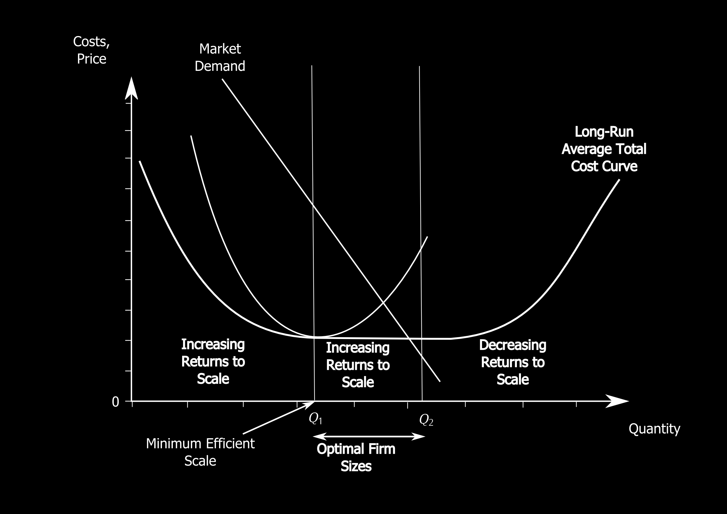 Monopolies Economies of Scale A natural monopoly will emerge if the firm s LRATC curve is declining (i.e., there are economies of scale) over the range of outputs likely demanded for the entire output.