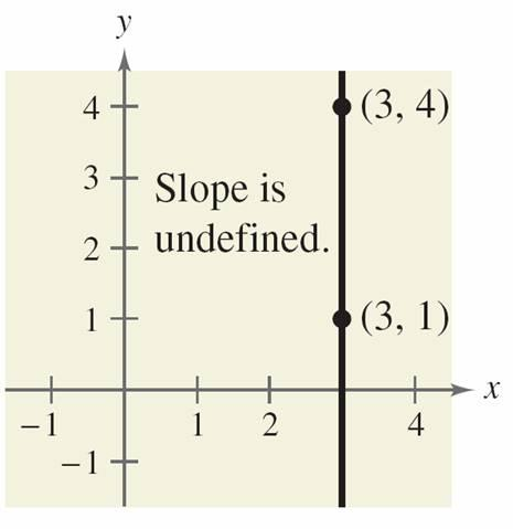 38. Because division by 0 is undefined, the slope