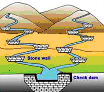 Check Dam Purpose A check dam is a small, temporary or permanent dam constructed across a drainage ditch, swale, or channel to lower the speed of concentrated flows for a certain design range of