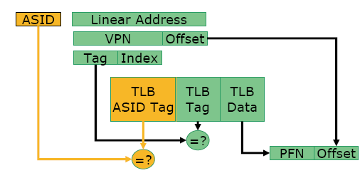 Use of ASIDs allows the hypervisor to make efficient use of processor s TLB capacity to improve guest performance under nested paging. Figure 6: Address Space ID (ASID) 4.2.