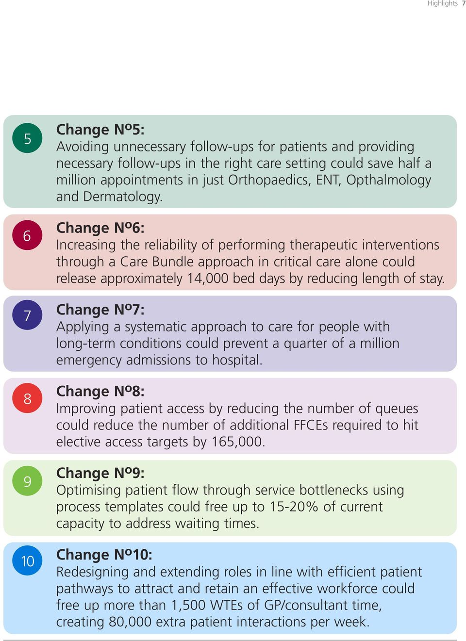 Change N o 6: Increasing the reliability of performing therapeutic interventions through a Care Bundle approach in critical care alone could release approximately 14,000 bed days by reducing length