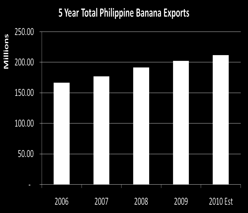 Bananas Average Growth
