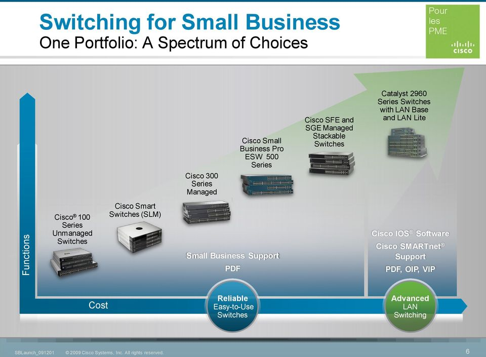 with LAN Base and LAN Lite Cisco 100 Series Unmanaged Switches Cisco Smart Switches (SLM) Small Business