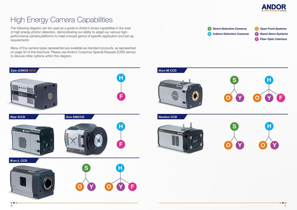 S H Direct Detection Cameras Indirect Detection Cameras O Y F Open Front Systems Stand Alone Systems Fiber Optic Interface Many of the camera types represented are available as standard