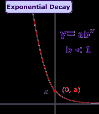 Exponential Functions of the form y = ab x As the name of an exponential function is described, it involves an exponent.