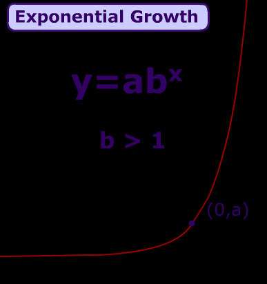 In addition, we can say that an exponential function is increasing if it has a change factor greater than 1as it is shown on its general shape in the next graph Notice that on this graph, the