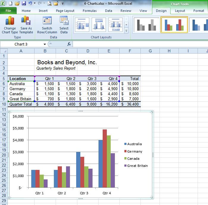 CHARTS Creating a Basic Chart Charts graphically represent data sets, which can make the information easier to understand. The creation of basic charts is incredibly easy in Excel 2010.