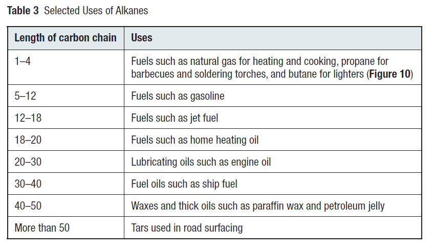 Properties of Alkanes The first four alkanes (methane, ethane, propane, butane) are gases