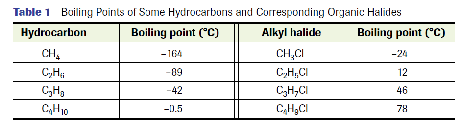 Alkyl Halides Since halogens are much more electronegative than carbon, the carbonhalogen bond is polar H H + - C Br H If the overall molecule is polar, this increases the