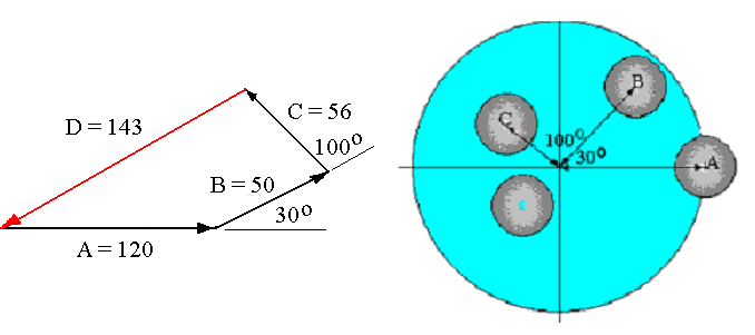 WORKED EXAMPLE No.1 Three masses A, B and C are placed on a balanced disc as shown at radii of 120 mm, 100 mm and 80 mm respectively. The masses are 1 kg, 0.5 kg and 0.7 kg respectively.
